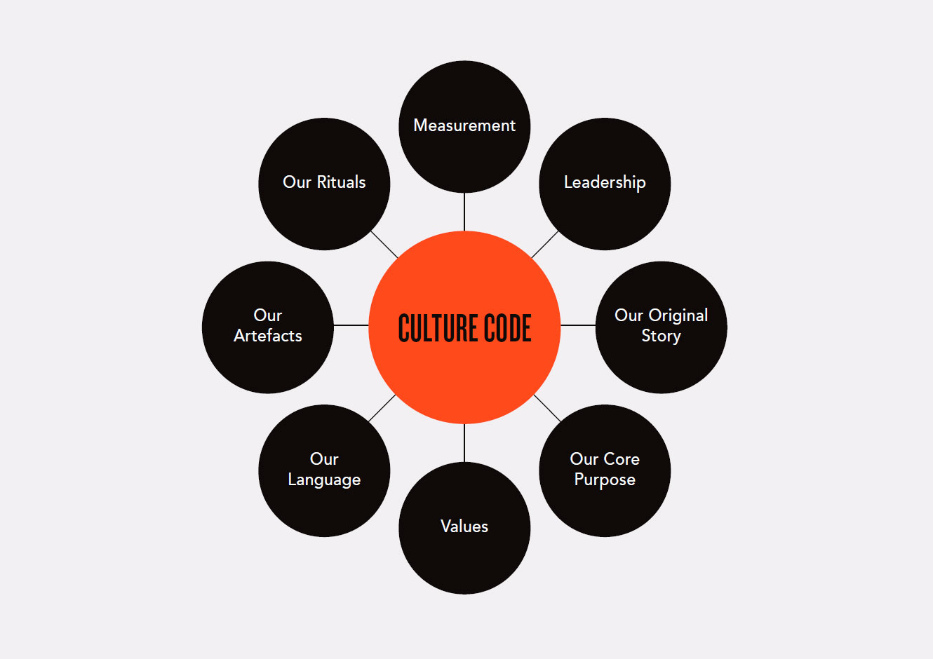 Culture by design